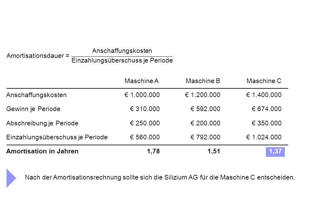 Anschaffungskosten Gewinn je Periode Einzahlungsüberschuss je Periode Amortisation in Jahren Abschreibung je Periode € 1.000.000€ 1.200.000€ 1.400.000 € 310.000€ 592.000€ 674.000 1,78 1,51 1,37 Maschine AMaschine BMaschine C € 250.000€ 200.000€ 350.000 € 560.000€ 792.000€ 1.024.000 Amortisationsdauer = Anschaffungskosten Einzahlungsüberschuss je Periode Nach der Amortisationsrechnung sollte sich die Silizium AG für die Maschine C entscheiden.
