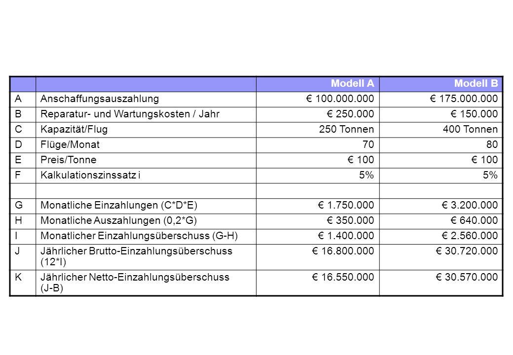 Modell AModell B AAnschaffungsauszahlung€ 100.000.000€ 175.000.000 BReparatur- und Wartungskosten / Jahr€ 250.000€ 150.000 CKapazität/Flug250 Tonnen400 Tonnen DFlüge/Monat7080 EPreis/Tonne€ 100 FKalkulationszinssatz i5% GMonatliche Einzahlungen (C*D*E)€ 1.750.000€ 3.200.000 HMonatliche Auszahlungen (0,2*G)€ 350.000€ 640.000 IMonatlicher Einzahlungsüberschuss (G-H)€ 1.400.000€ 2.560.000 JJährlicher Brutto-Einzahlungsüberschuss (12*I) € 16.800.000€ 30.720.000 KJährlicher Netto-Einzahlungsüberschuss (J-B) € 16.550.000€ 30.570.000