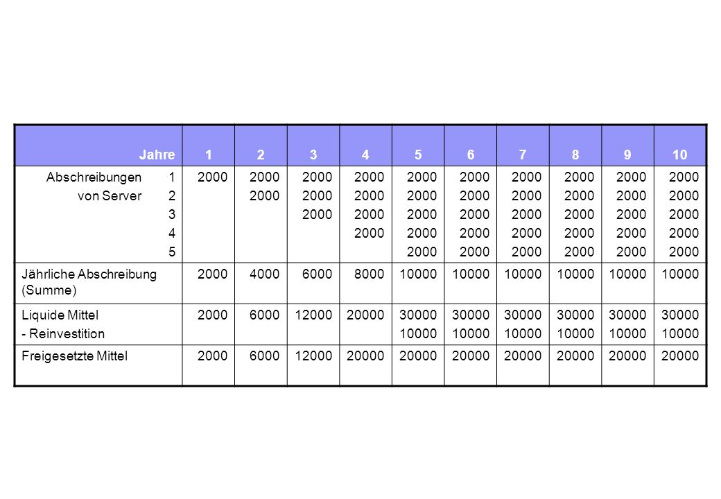 Jahre12345678910 Abschreibungen 1 von Server 2 3 4 5 2000 Jährliche Abschreibung (Summe) 200040006000800010000 Liquide Mittel - Reinvestition 20006000120002000030000 10000 30000 10000 30000 10000 30000 10000 30000 10000 30000 10000 Freigesetzte Mittel200060001200020000