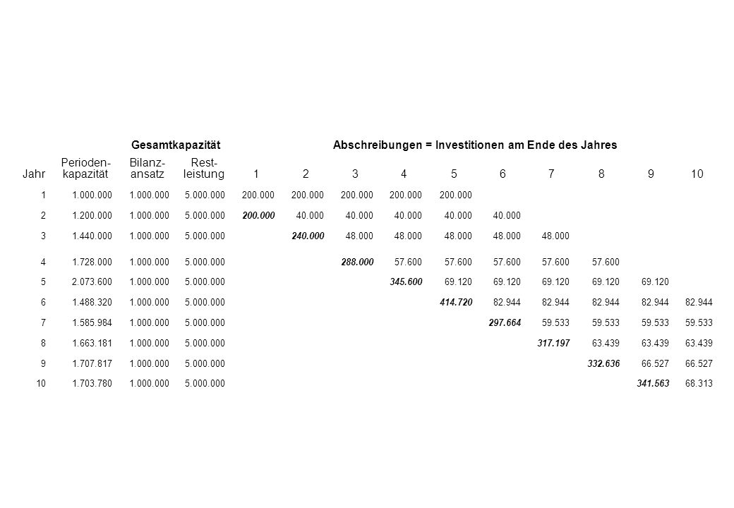 GesamtkapazitätAbschreibungen = Investitionen am Ende des Jahres Jahr Perioden- kapazität Bilanz- ansatz Rest- leistung12345678910 11.000.000 5.000.000200.000 21.200.0001.000.0005.000.000200.00040.000 31.440.0001.000.0005.000.000240.00048.000 41.728.0001.000.0005.000.000288.00057.600 52.073.6001.000.0005.000.000345.60069.120 61.488.3201.000.0005.000.000414.72082.944 71.585.9841.000.0005.000.000297.66459.533 81.663.1811.000.0005.000.000317.19763.439 91.707.8171.000.0005.000.000332.63666.527 101.703.7801.000.0005.000.000341.56368.313