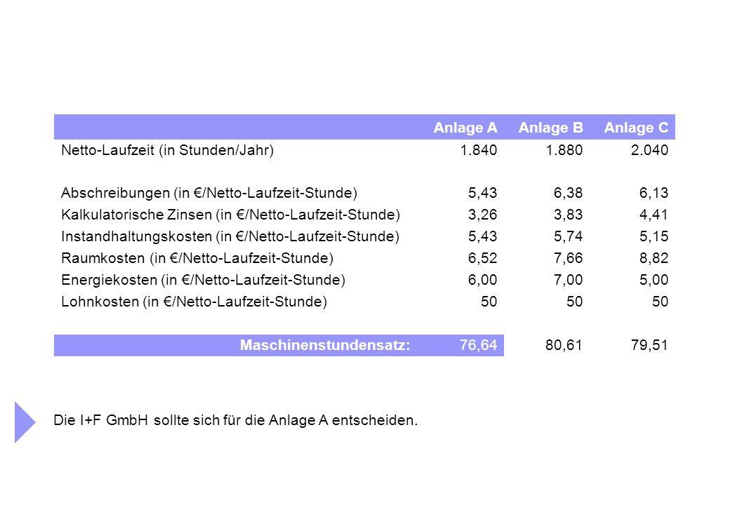 Anlage AAnlage BAnlage C Netto-Laufzeit (in Stunden/Jahr)1.8401.8802.040 Abschreibungen (in €/Netto-Laufzeit-Stunde)5,436,386,13 Kalkulatorische Zinsen (in €/Netto-Laufzeit-Stunde)3,263,834,41 Instandhaltungskosten (in €/Netto-Laufzeit-Stunde)5,435,745,15 Raumkosten (in €/Netto-Laufzeit-Stunde)6,527,668,82 Energiekosten (in €/Netto-Laufzeit-Stunde)6,007,005,00 Lohnkosten (in €/Netto-Laufzeit-Stunde)50 Maschinenstundensatz:76,6480,6179,51 Die I+F GmbH sollte sich für die Anlage A entscheiden.