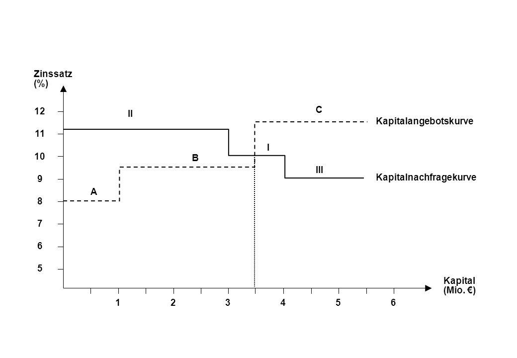 Zinssatz (%) Kapital (Mio.