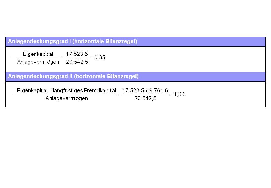 Anlagendeckungsgrad I (horizontale Bilanzregel) Anlagendeckungsgrad II (horizontale Bilanzregel)