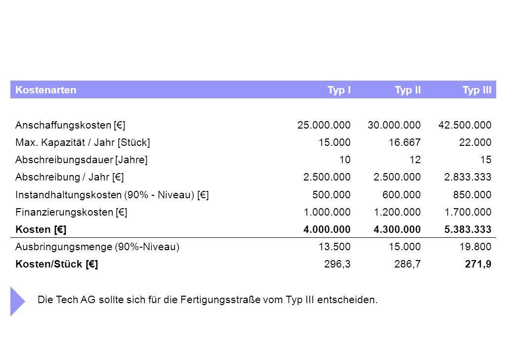 KostenartenTyp ITyp IITyp III Anschaffungskosten [€]25.000.00030.000.00042.500.000 Max.