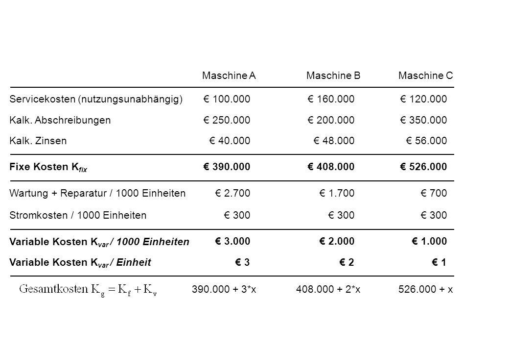 Maschine AMaschine BMaschine C Servicekosten (nutzungsunabhängig)€ 100.000€ 160.000€ 120.000 Kalk.