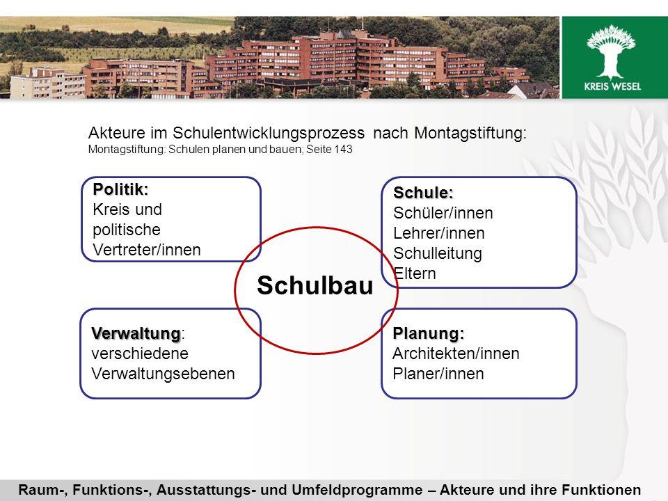 Schulkonferenzen erarbeiten ihre Vorstellungen zu Räumen, Funktionen, Ausstattungen zur Schule der Zukunft Berater/innen kplan / Kreis- verwaltung