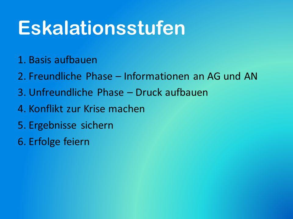 1.Basis aufbauen 2.Freundliche Phase – Informationen an AG und AN 3.Unfreundliche Phase – Druck aufbauen 4.Konflikt zur Krise machen 5.Ergebnisse sichern 6.Erfolge feiern