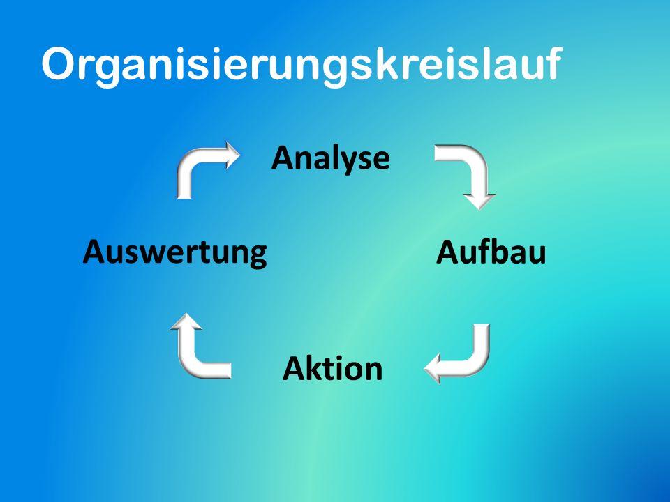 Organisierungskreislauf Analyse Aufbau Aktion Auswertung