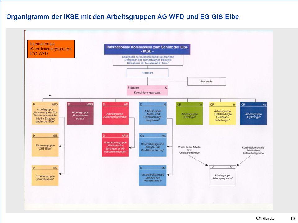 10 Organigramm der IKSE mit den Arbeitsgruppen AG WFD und EG GIS Elbe Internationale Koordinierungsgruppe ICG WFD