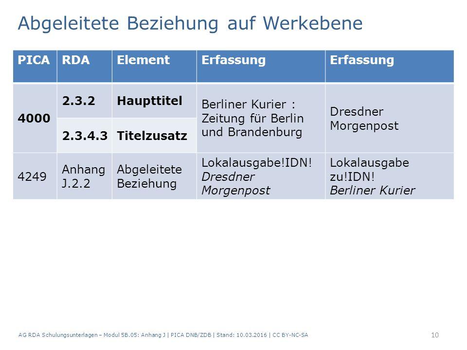 AG RDA Schulungsunterlagen – Modul 5B.05: Anhang J | PICA DNB/ZDB | Stand: 10.03.2016 | CC BY-NC-SA 10 PICARDAElementErfassung 4000 2.3.2Haupttitel Berliner Kurier : Zeitung für Berlin und Brandenburg Dresdner Morgenpost 2.3.4.3Titelzusatz 4249 Anhang J.2.2 Abgeleitete Beziehung Lokalausgabe!IDN.