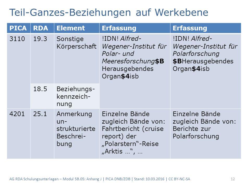 Teil-Ganzes-Beziehungen auf Werkebene AG RDA Schulungsunterlagen – Modul 5B.05: Anhang J | PICA DNB/ZDB | Stand: 10.03.2016 | CC BY-NC-SA12 PICARDAElementErfassung 311019.3Sonstige Körperschaft !IDN.