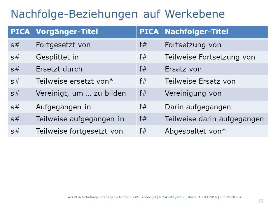 Nachfolge-Beziehungen auf Werkebene AG RDA Schulungsunterlagen – Modul 5B.05: Anhang J | PICA DNB/ZDB | Stand: 10.03.2016 | CC BY-NC-SA 15 PICAVorgänger-TitelPICANachfolger-Titel s#Fortgesetzt vonf#Fortsetzung von s#Gesplittet inf#Teilweise Fortsetzung von s#Ersetzt durchf#Ersatz von s#Teilweise ersetzt von*f#Teilweise Ersatz von s#Vereinigt, um … zu bildenf#Vereinigung von s#Aufgegangen inf#Darin aufgegangen s#Teilweise aufgegangen inf#Teilweise darin aufgegangen s#Teilweise fortgesetzt vonf#Abgespaltet von*