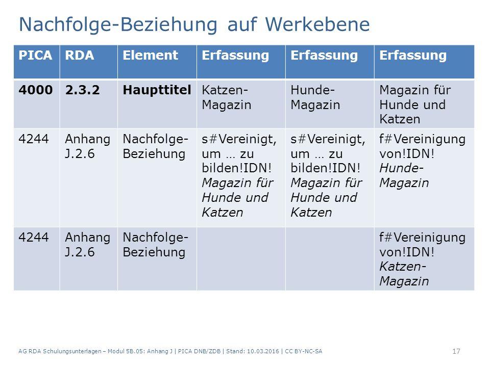 Nachfolge-Beziehung auf Werkebene AG RDA Schulungsunterlagen – Modul 5B.05: Anhang J | PICA DNB/ZDB | Stand: 10.03.2016 | CC BY-NC-SA 17 PICARDAElementErfassung 40002.3.2HaupttitelKatzen- Magazin Hunde- Magazin Magazin für Hunde und Katzen 4244Anhang J.2.6 Nachfolge- Beziehung s#Vereinigt, um … zu bilden!IDN.