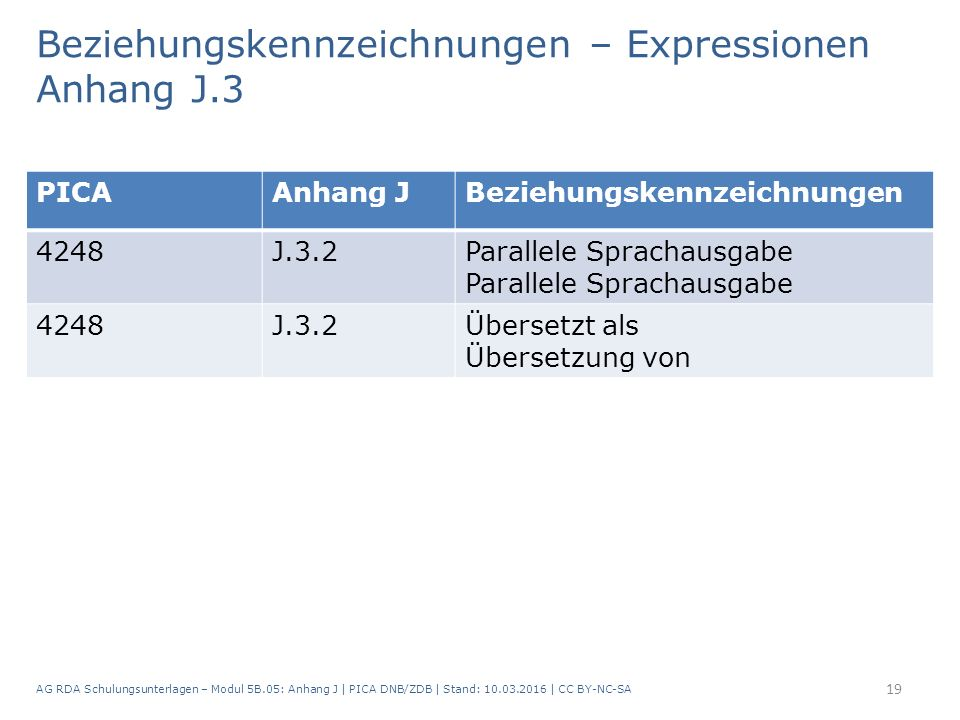Beziehungskennzeichnungen – Expressionen Anhang J.3 AG RDA Schulungsunterlagen – Modul 5B.05: Anhang J | PICA DNB/ZDB | Stand: 10.03.2016 | CC BY-NC-SA 19 PICAAnhang JBeziehungskennzeichnungen 4248J.3.2Parallele Sprachausgabe 4248J.3.2Übersetzt als Übersetzung von