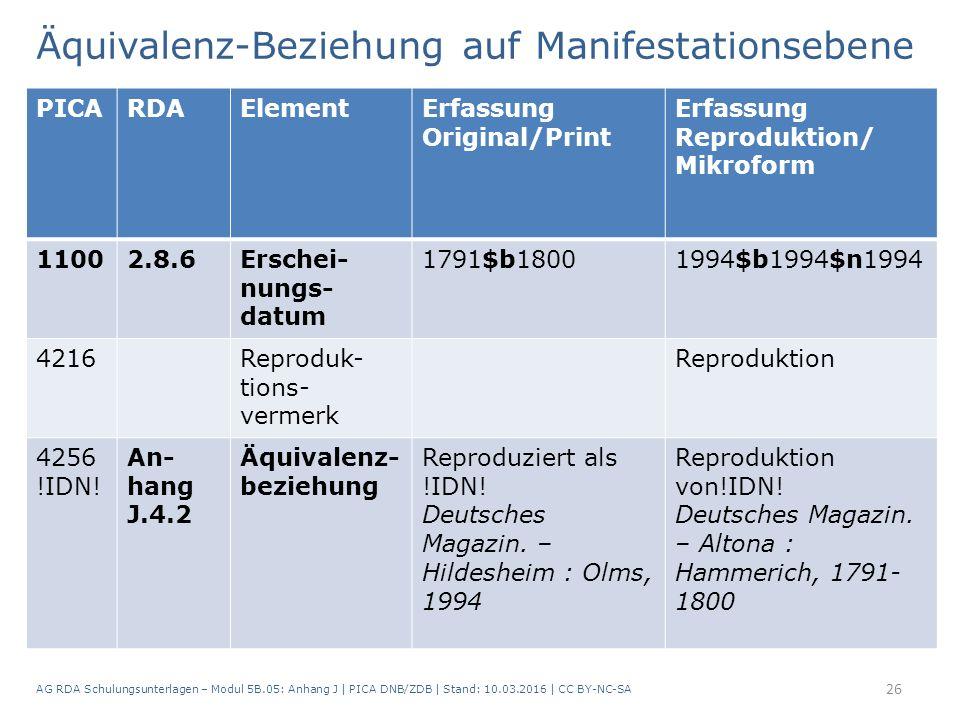 Äquivalenz-Beziehung auf Manifestationsebene AG RDA Schulungsunterlagen – Modul 5B.05: Anhang J | PICA DNB/ZDB | Stand: 10.03.2016 | CC BY-NC-SA 26 PICARDAElementErfassung Original/Print Erfassung Reproduktion/ Mikroform 11002.8.6Erschei- nungs- datum 1791$b18001994$b1994$n1994 4216Reproduk- tions- vermerk Reproduktion 4256 !IDN.