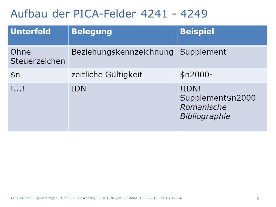 Aufbau der PICA-Felder 4241 - 4249 AG RDA Schulungsunterlagen – Modul 5B.05: Anhang J | PICA DNB/ZDB | Stand: 10.03.2016 | CC BY-NC-SA 8 UnterfeldBelegungBeispiel Ohne Steuerzeichen BeziehungskennzeichnungSupplement $nzeitliche Gültigkeit$n2000- !...!IDN!IDN.