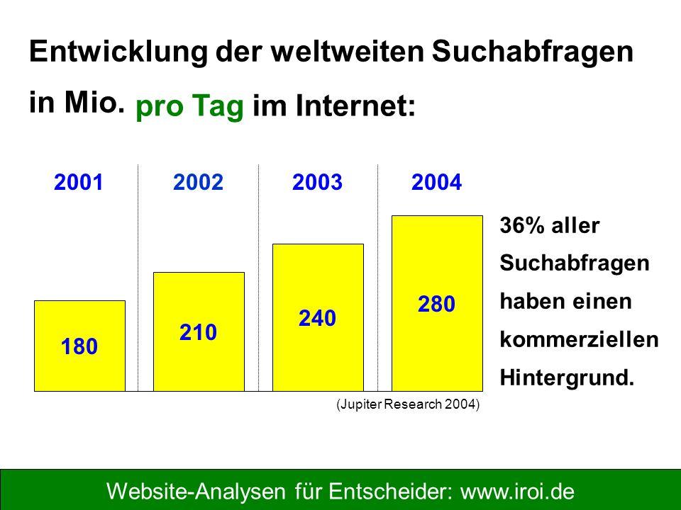 Website-Analysen für Entscheider: www.iroi.de Entwicklung der weltweiten Suchabfragen in Mio.