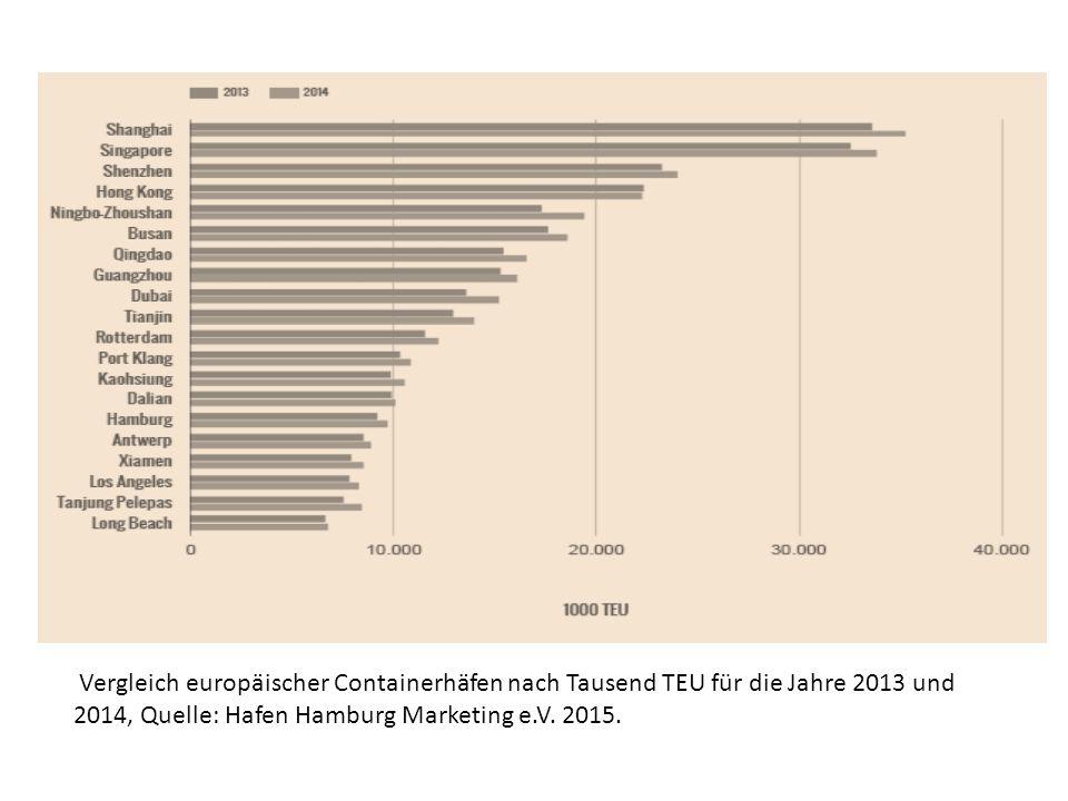 Vergleich europäischer Containerhäfen nach Tausend TEU für die Jahre 2013 und 2014, Quelle: Hafen Hamburg Marketing e.V.