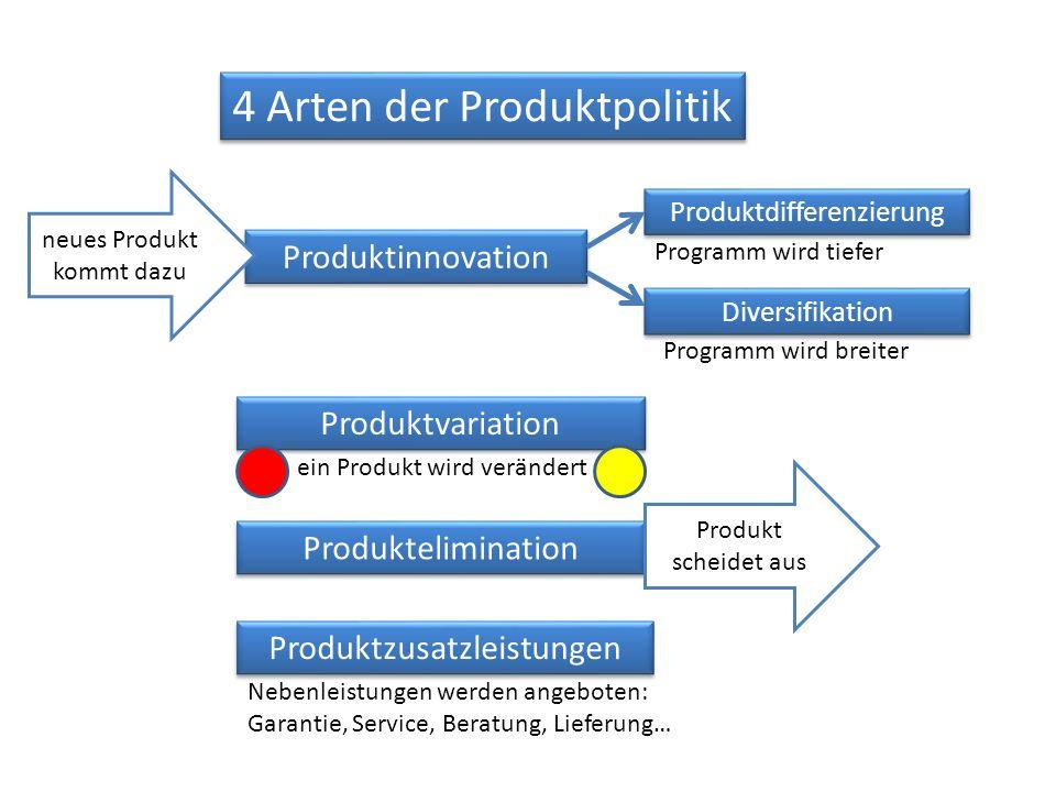 4 Arten der Produktpolitik Produktvariation Produktinnovation Produktelimination Produktzusatzleistungen ein Produkt wird verändert Nebenleistungen we