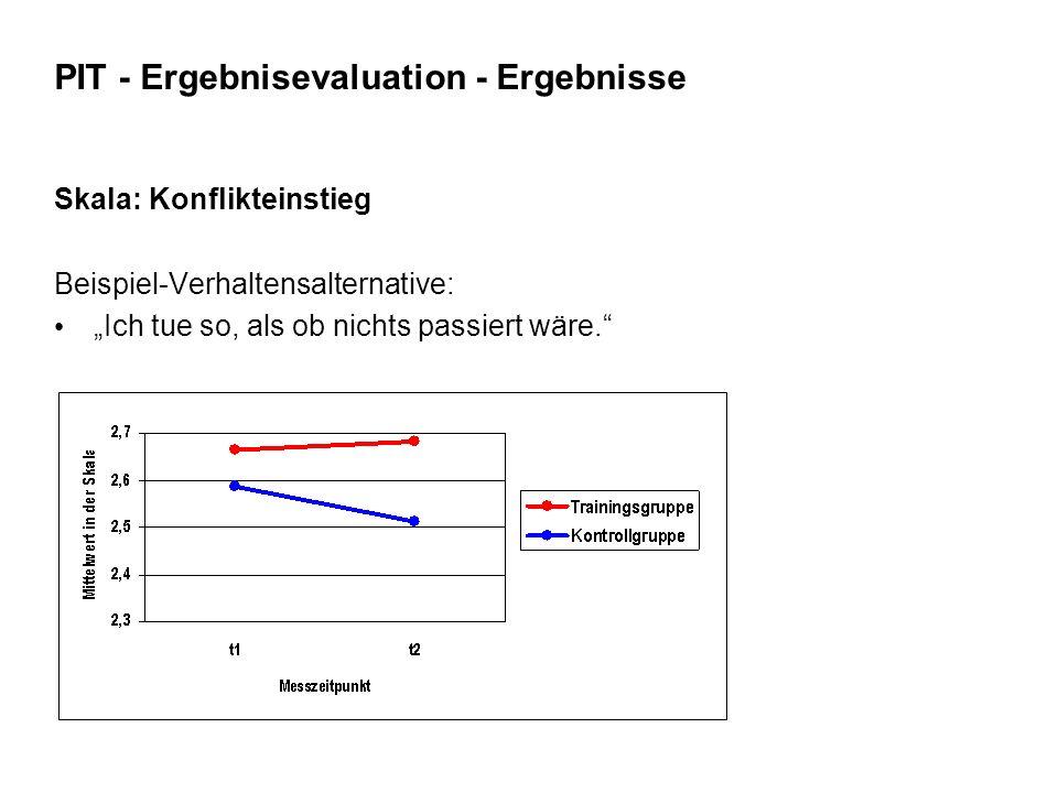 """PIT - Ergebnisevaluation - Ergebnisse Skala: Konflikteinstieg Beispiel-Verhaltensalternative: """"Ich tue so, als ob nichts passiert wäre."""""""