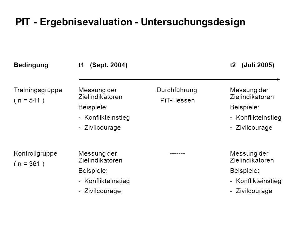 PIT - Ergebnisevaluation - Untersuchungsdesign Bedingungt1 (Sept. 2004)t2 (Juli 2005) Trainingsgruppe ( n = 541 ) Messung der Zielindikatoren Beispiel