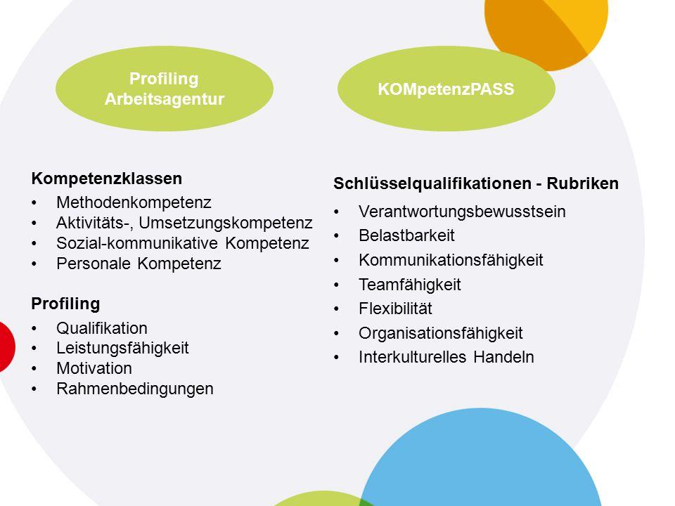 Kompetenzklassen Methodenkompetenz Aktivitäts-, Umsetzungskompetenz Sozial-kommunikative Kompetenz Personale Kompetenz Profiling Qualifikation Leistungsfähigkeit Motivation Rahmenbedingungen KOMpetenzPASS Profiling Arbeitsagentur Schlüsselqualifikationen - Rubriken Verantwortungsbewusstsein Belastbarkeit Kommunikationsfähigkeit Teamfähigkeit Flexibilität Organisationsfähigkeit Interkulturelles Handeln