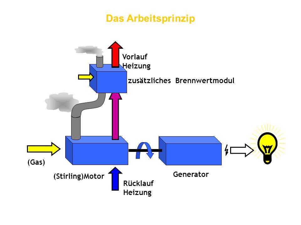 (Stirling)Motor Generator (Gas) Rücklauf Heizung Vorlauf Heizung zusätzliches Brennwertmodul Das Arbeitsprinzip