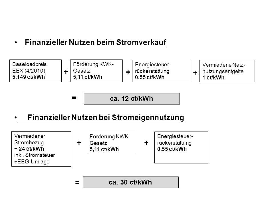 Finanzieller Nutzen beim Stromverkauf Baseloadpreis EEX (4/2010) 5,149 ct/kWh Förderung KWK- Gesetz 5,11 ct/kWh Energiesteuer- rückerstattung 0,55 ct/kWh Vermiedene Netz- nutzungsentgelte 1 ct/kWh + ca.