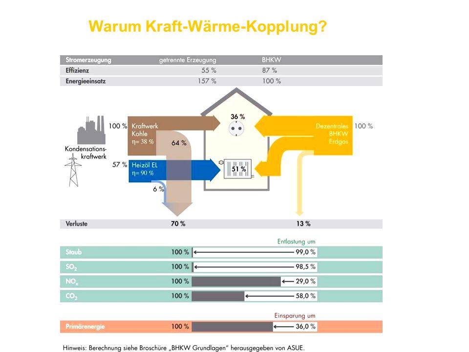 Warum Kraft-Wärme-Kopplung?