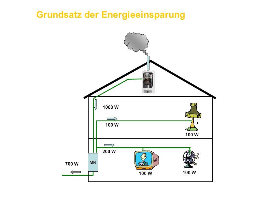 100 W 200 W 1000 W 700 W MK Grundsatz der Energieeinsparung