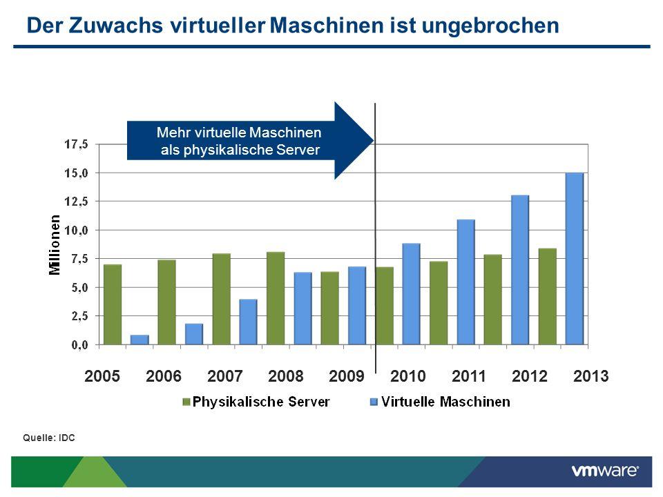 Der Zuwachs virtueller Maschinen ist ungebrochen 2005200620072008200920102011 2012 2013 Quelle: IDC Mehr virtuelle Maschinen als physikalische Server