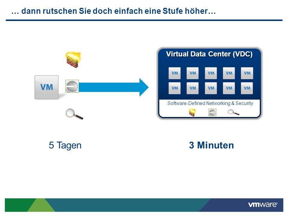 … dann rutschen Sie doch einfach eine Stufe höher… 5 Tagen3 Minuten Virtual Data Center (VDC) Software-Defined Networking & Security