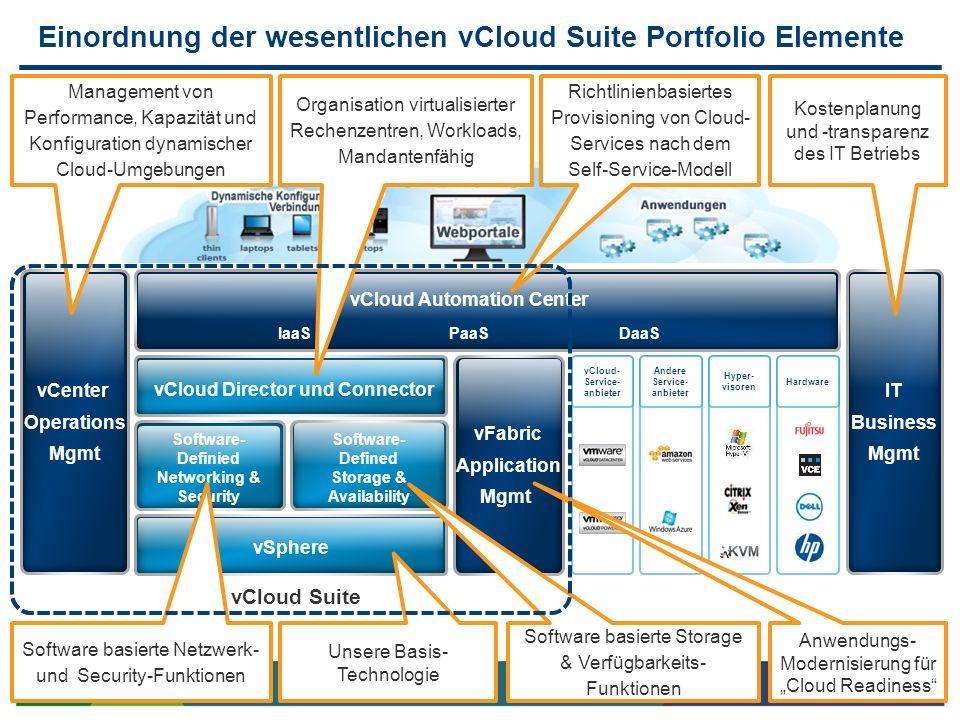 Einordnung der wesentlichen vCloud Suite Portfolio Elemente vCenter Operations Mgmt IT Business Mgmt vCloud Automation Center IaaS PaaSDaaS vFabric Ap