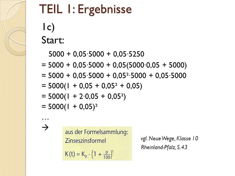 TEIL 1: Ergebnisse 1c) Start: 5000 + 0,05∙5000 + 0,05∙5250 = 5000 + 0,05∙5000 + 0,05(5000∙0,05 + 5000) = 5000 + 0,05∙5000 + 0,05²∙5000 + 0,05∙5000 = 5000(1 + 0,05 + 0,05² + 0,05) = 5000(1 + 2∙0,05 + 0,05²) = 5000(1 + 0,05)² …  vgl.