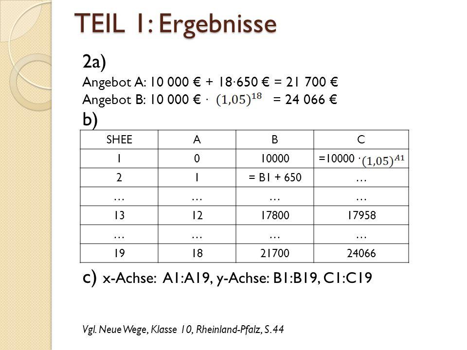 TEIL 1: Ergebnisse 2a) Angebot A: 10 000 € + 18∙650 € = 21 700 € Angebot B: 10 000 € ∙ = 24 066 € b) c) x-Achse: A1:A19, y-Achse: B1:B19, C1:C19 Vgl.