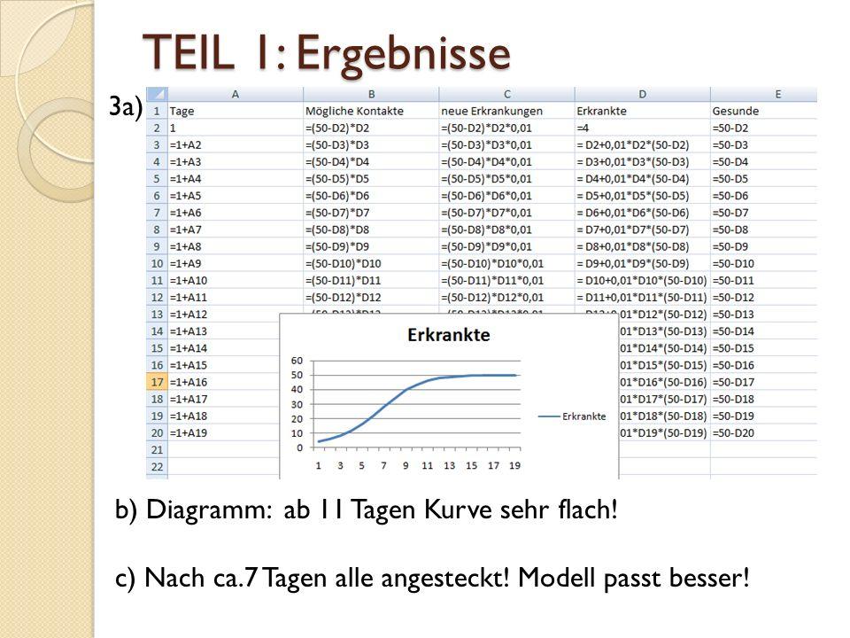 TEIL 1: Ergebnisse 3a) b) Diagramm: ab 11 Tagen Kurve sehr flach.