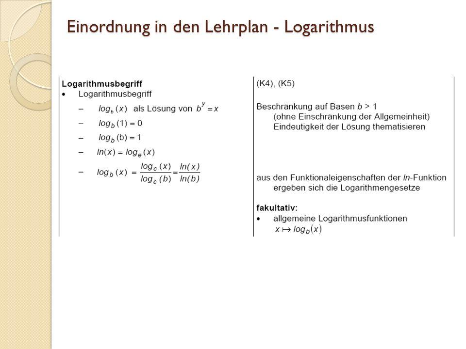 Lernvoraussetzungen: Exponentialfunktion Exponentielles Wachstum Variation von Grundfunktionen, z.B.
