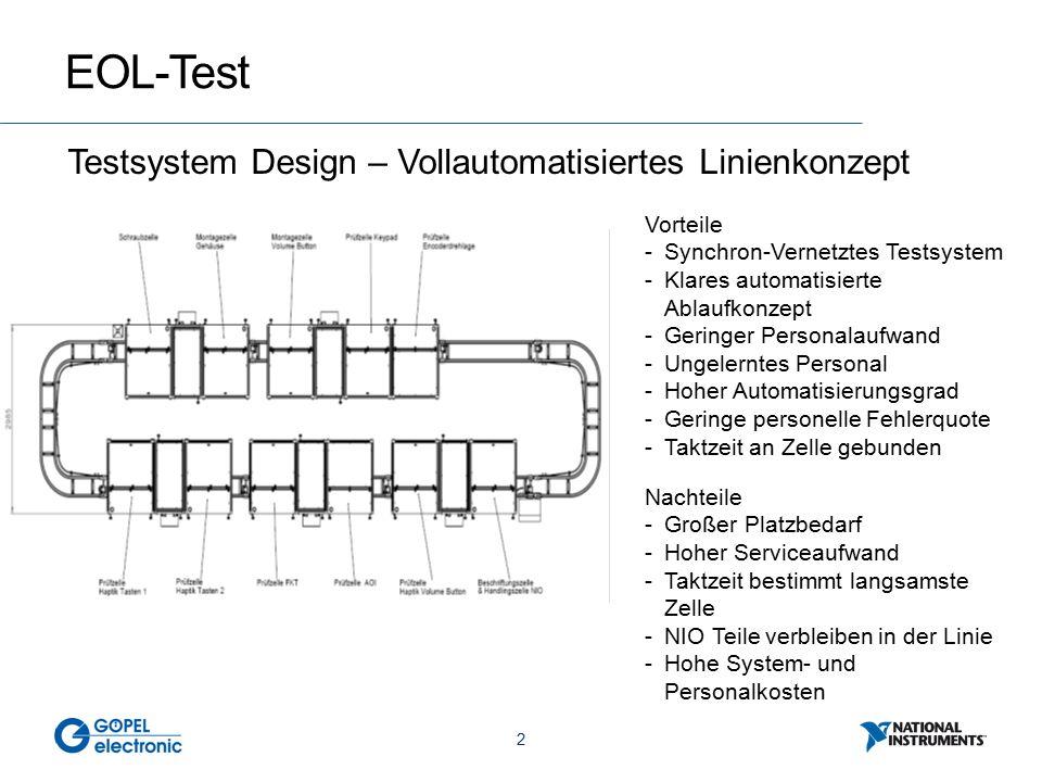 2 EOL-Test Testsystem Design – Vollautomatisiertes Linienkonzept Vorteile -Synchron-Vernetztes Testsystem -Klares automatisierte Ablaufkonzept -Geringer Personalaufwand -Ungelerntes Personal -Hoher Automatisierungsgrad -Geringe personelle Fehlerquote -Taktzeit an Zelle gebunden Nachteile -Großer Platzbedarf -Hoher Serviceaufwand -Taktzeit bestimmt langsamste Zelle -NIO Teile verbleiben in der Linie -Hohe System- und Personalkosten