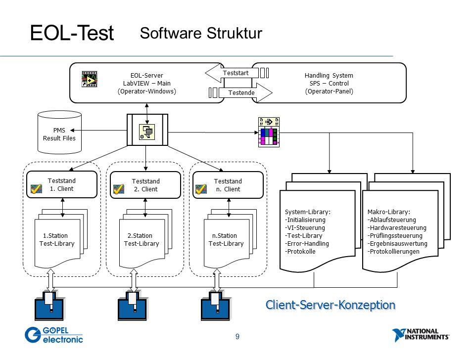 10 EOL – Test System Struktur Einlegestation Haptikstation EFT Station Akustik Station AOI Station