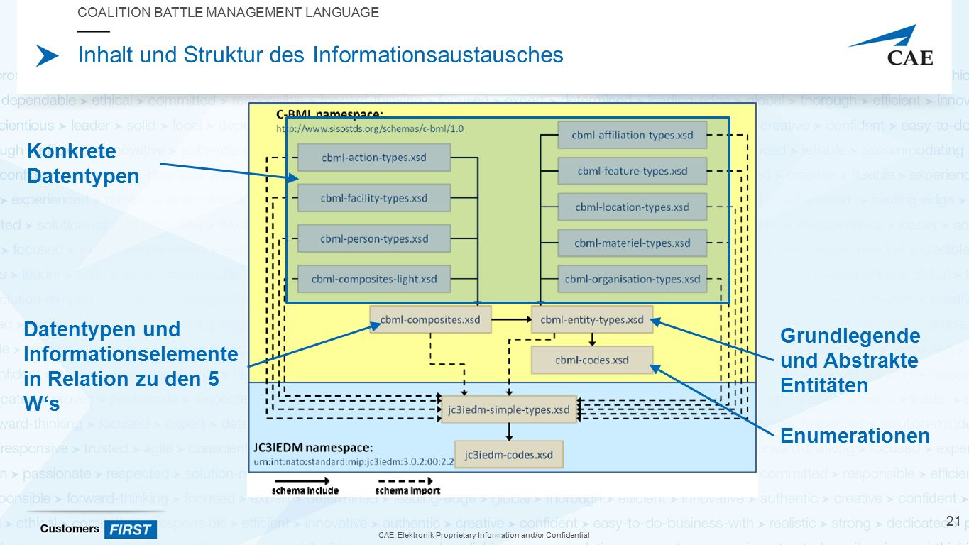 CAE Elektronik Proprietary Information and/or Confidential Inhalt und Struktur des Informationsaustausches COALITION BATTLE MANAGEMENT LANGUAGE 21 Enumerationen Grundlegende und Abstrakte Entitäten Datentypen und Informationselemente in Relation zu den 5 W's Konkrete Datentypen