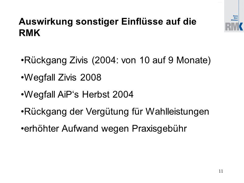 11 Auswirkung sonstiger Einflüsse auf die RMK Rückgang Zivis (2004: von 10 auf 9 Monate) Wegfall Zivis 2008 Wegfall AiP's Herbst 2004 Rückgang der Vergütung für Wahlleistungen erhöhter Aufwand wegen Praxisgebühr