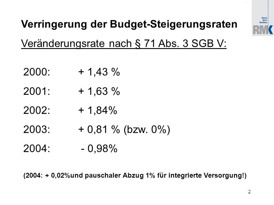 3 Veränderung der Budget-Steigerungsraten