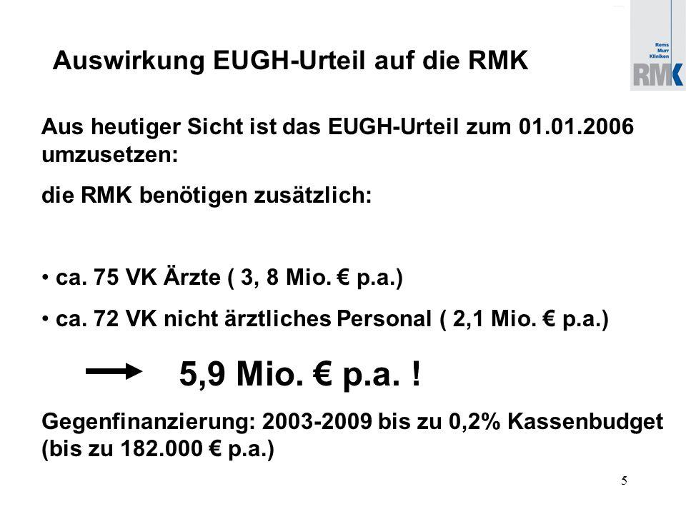 6 Start Mindestmengenregelungen 2004 .Mindestmengen nach § 137 Abs.
