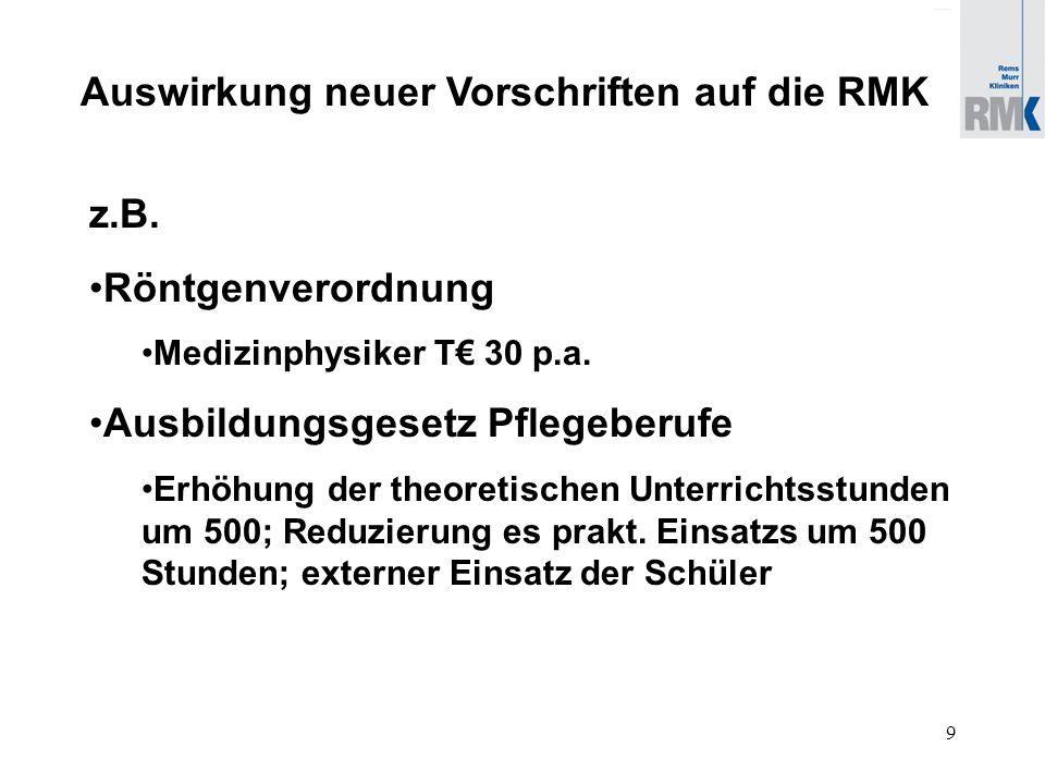 9 Auswirkung neuer Vorschriften auf die RMK z.B. Röntgenverordnung Medizinphysiker T€ 30 p.a.
