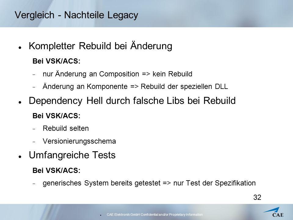 CAE Elektronik GmbH Confidential and/or Proprietary Information 32 Vergleich - Nachteile Legacy Kompletter Rebuild bei Änderung Bei VSK/ACS:  nur Änderung an Composition => kein Rebuild  Änderung an Komponente => Rebuild der speziellen DLL Dependency Hell durch falsche Libs bei Rebuild Bei VSK/ACS:  Rebuild selten  Versionierungsschema Umfangreiche Tests Bei VSK/ACS:  generisches System bereits getestet => nur Test der Spezifikation