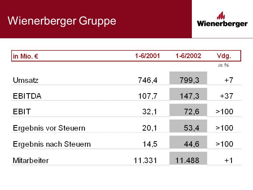 Wienerberger Gruppe