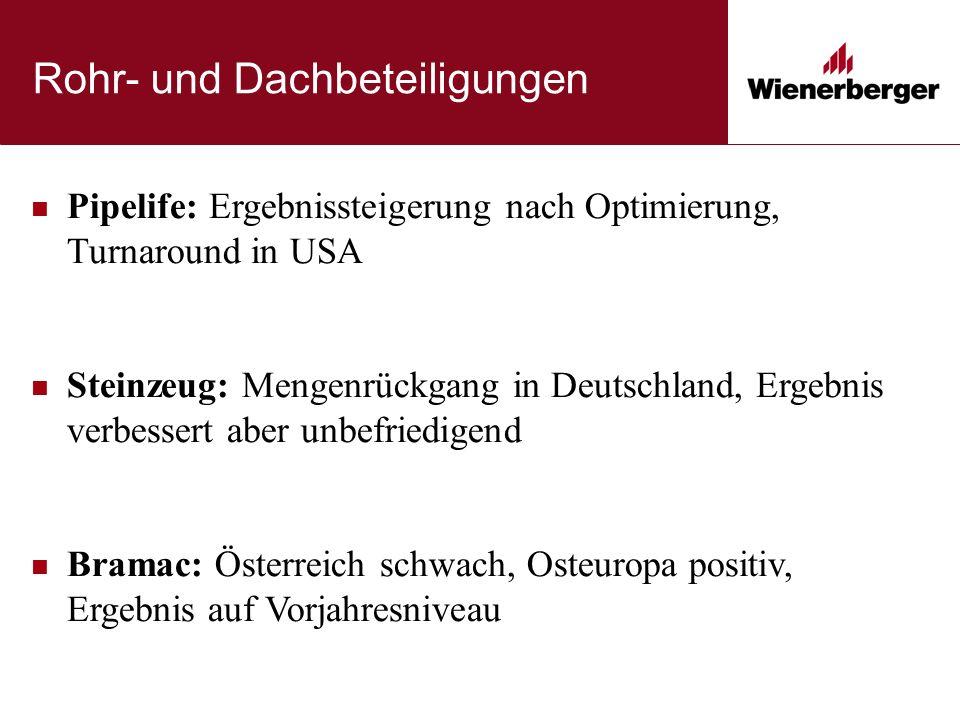 Pipelife: Ergebnissteigerung nach Optimierung, Turnaround in USA Steinzeug: Mengenrückgang in Deutschland, Ergebnis verbessert aber unbefriedigend Bramac: Österreich schwach, Osteuropa positiv, Ergebnis auf Vorjahresniveau