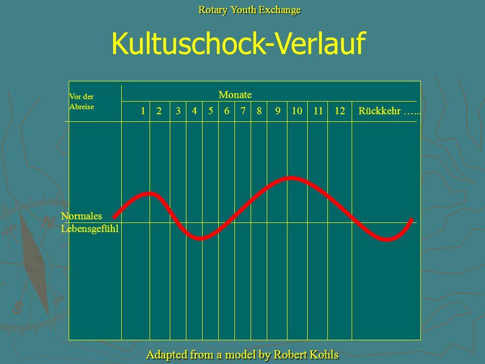 Kultuschock-Verlauf Vor der Abreise Monate Normales Lebensgefühl 1 2 3 4 5 6 7 8 9 10 11 12 Rückkehr …... Rotary Youth Exchange Adapted from a model b