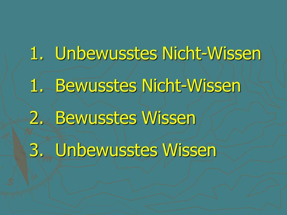 1. Unbewusstes Nicht-Wissen 1. Bewusstes Nicht-Wissen 2. Bewusstes Wissen 3. Unbewusstes Wissen
