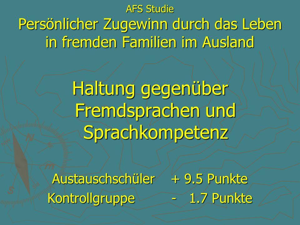 AFS Studie Persönlicher Zugewinn durch das Leben in fremden Familien im Ausland Verständnis für fremde Kulturen Austauschschüler + 8.1 Punkte Austauschschüler + 8.1 Punkte Kontrollgruppe + 2.7 Punkte Kontrollgruppe + 2.7 Punkte
